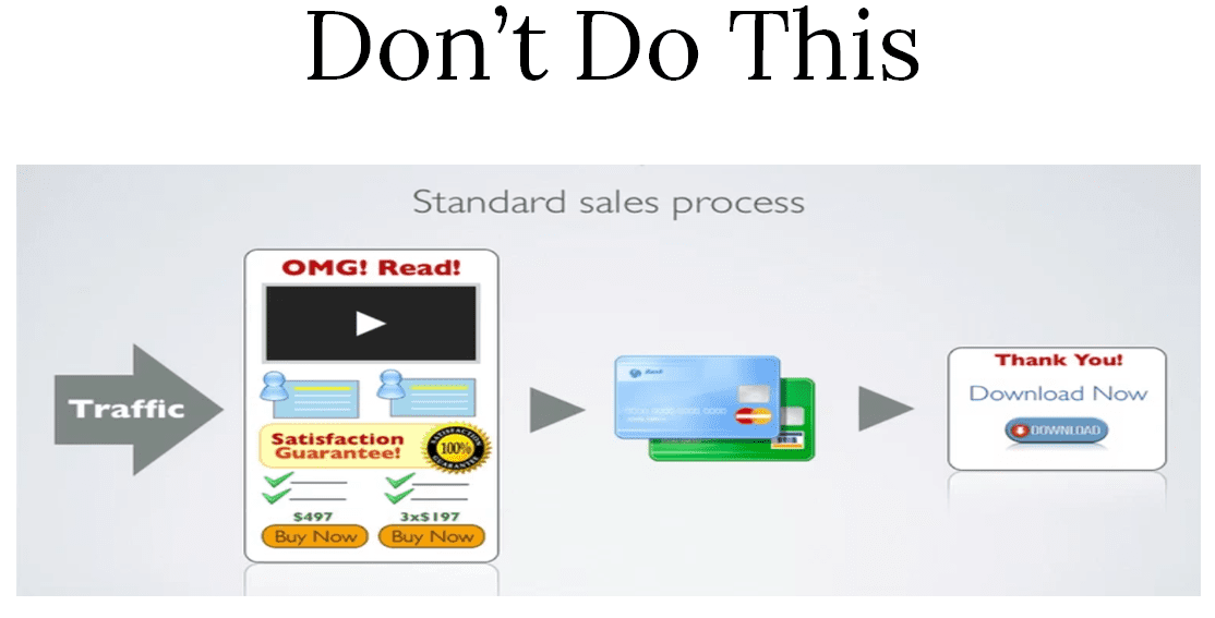 bstr-strat-std-sales-process-dont-blog-img2