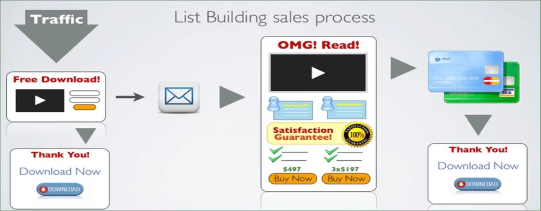bstr-strat-list-building-process-blog-img