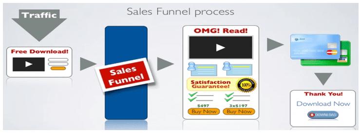 bstr-strat-sales-process-blog-img