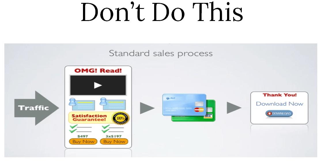 bstr-strat-std-sales-process-dont-blog-img2